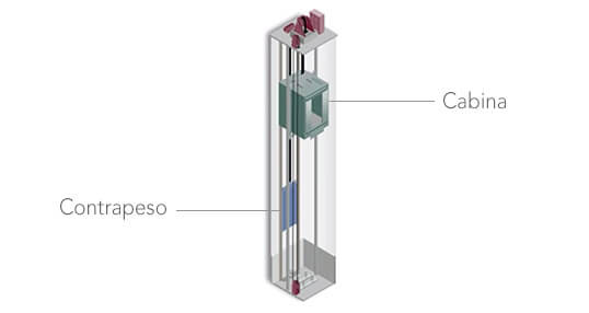 Sistema de contrapeso de un ascensor