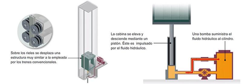 Tipos de Elevadores según su sistema de tracción